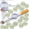 Сколько никотина мы получаем из электронной сигареты